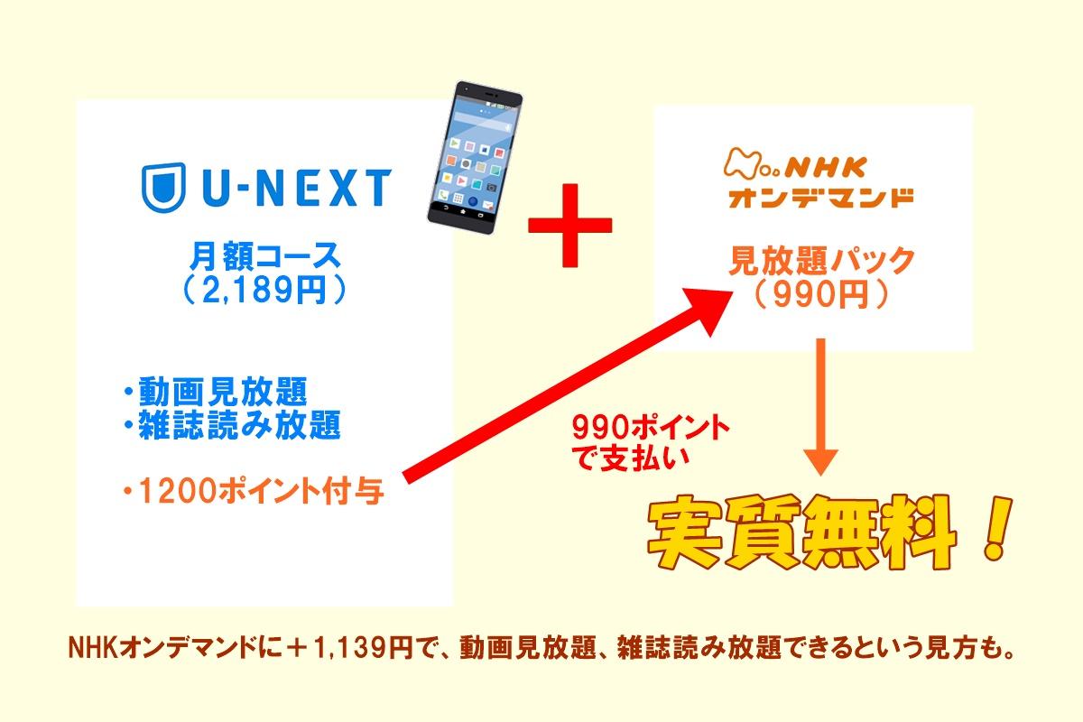 NHKオンデマンドはU-NEXTが安い