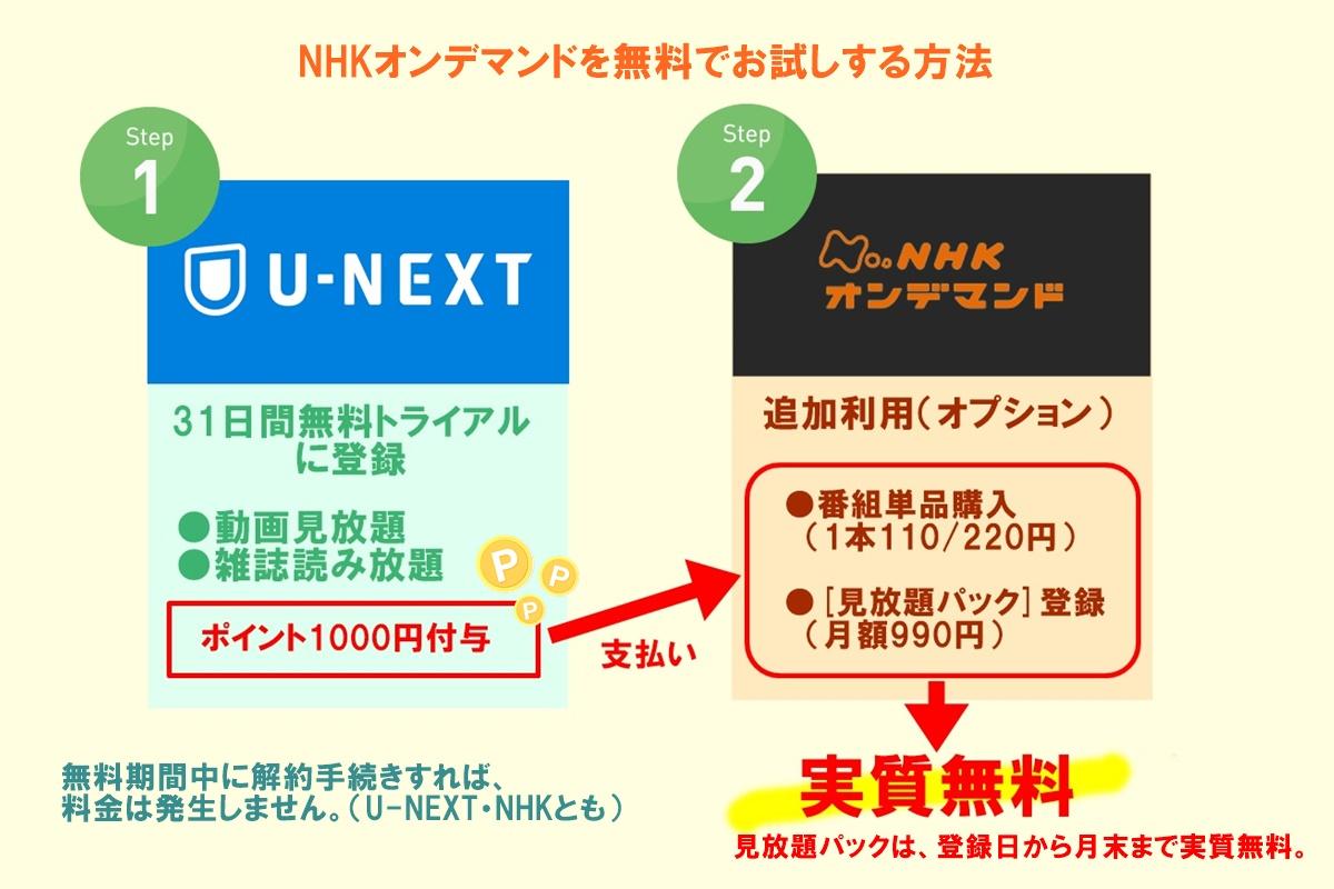 U-NEXT(ユーネクスト)でNHKオンデマンドを無料で見る方法