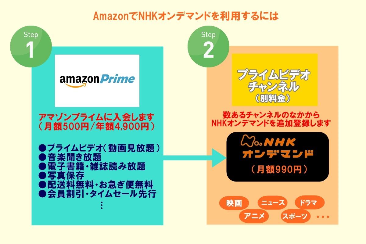 NHKオンデマンドを Amazon(アマゾン)で利用する方法、料金、デメリットとメリット