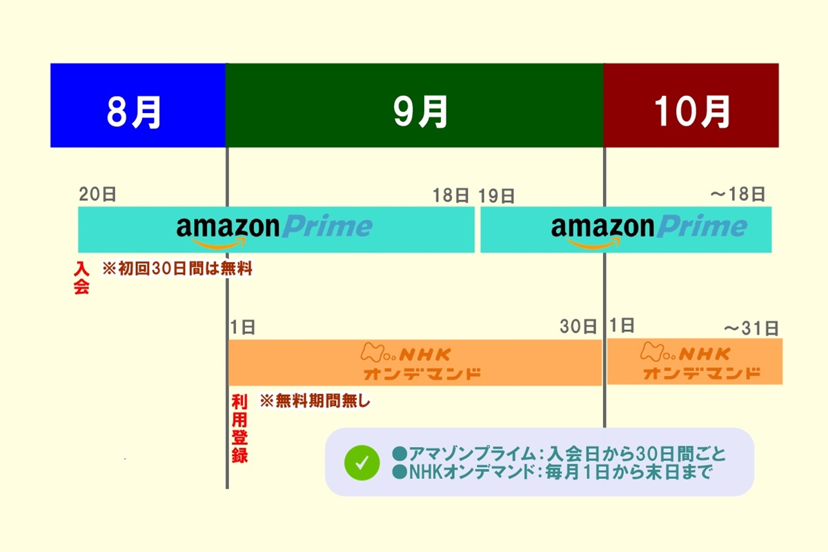 NHKオンデマンドを Amazon(アマゾン)で利用する際のデメリット、注意点