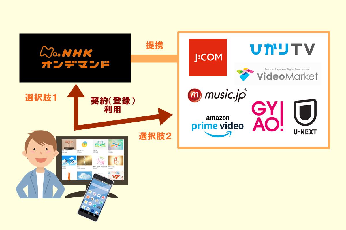 NHKオンデマンドの利用方法